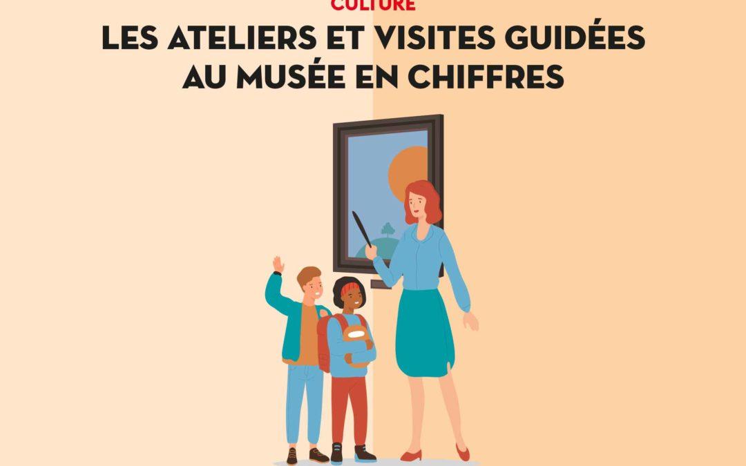 Les ateliers et visites guidées au musée en chiffres